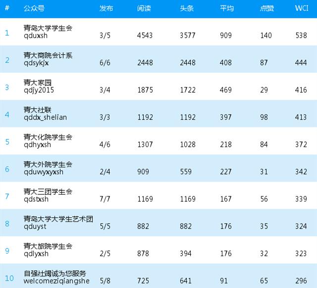 青岛大学校内微信公众号影响力排行榜第九期(12.27--01.02)