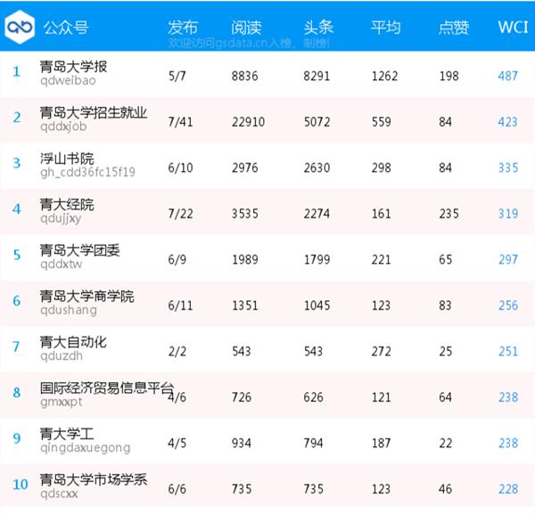 青岛大学校内微信影响力排行榜(0403--0409)